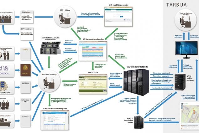 Aadressiandmete süsteem
